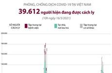 [Infographics] 39.612 người đang được cách ly do COVID-19 ở Việt Nam