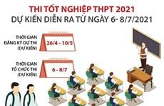 Thi tốt nghiệp THPT 2021 dự kiến diễn ra từ ngày 6-8/7 tới