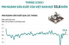 PMI ngành sản xuất của Việt Nam đạt 53,6 điểm trong tháng Ba