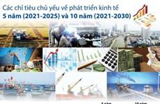 Các chỉ tiêu chủ yếu về phát triển kinh tế 5 năm và 10 năm