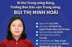 Bí thư TW Đảng, Trưởng Ban Dân vận Trung ương Bùi Thị Minh Hoài