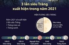 Những lần siêu Trăng, Trăng máu, Trăng xanh diễn ra trong năm 2021