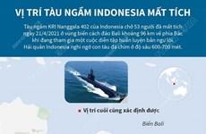 [Infographics] Vị trí tàu ngầm KRI Nanggala 402 của Indonesia mất tích