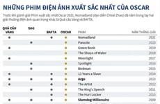 [Infographics] Những phim điện ảnh xuất sắc nhất của Oscar