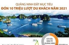 [Infographics] Quảng Ninh đặt mục tiêu đón 10 triệu lượt du khách