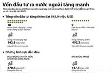 [Infographics] Vốn đầu tư ra nước ngoài của Việt Nam tăng gần 8 lần