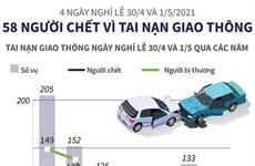 4 ngày nghỉ lễ 30/4 và 1/5/2021: 58 người chết vì tai nạn giao thông