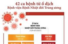 42 ca bệnh từ ổ dịch Bệnh viện Bệnh Nhiệt đới Trung ương có sở 2