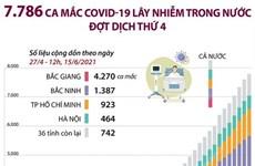7.786 ca mắc COVID-19 lây nhiễm trong nước đợt dịch thứ 4