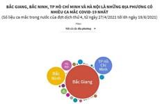 Bắc Giang, Bắc Ninh, TP.HCM, Hà Nội là những nơi có nhiều ca mắc nhất