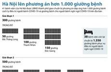 Hà Nội yêu cầu chuẩn bị phương án hơn 1.000 giường điều trị COVID-19