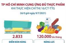 TP.HCM cung ứng đủ thực phẩm khi thực hiện Chỉ thị 16/CT-TTg