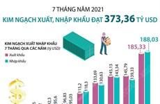 7 tháng qua, tổng kim ngạch xuất nhập khẩu đạt hơn 373 tỷ USD