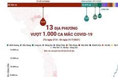 [Infographics] 13 địa phương vượt 1.000 ca mắc COVID-19