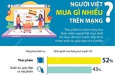 [Infographics] Người Việt mua sắm gì nhiều trên mạng?