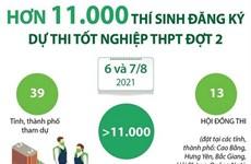Hơn 11.000 thí sinh đăng ký dự thi tốt nghiệp THPT đợt 2