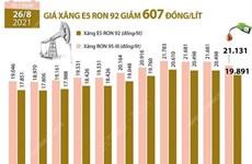 [Infographics] Giá xăng E5 RON 92 giảm 607 đồng mỗi lít