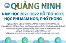 [Infographics] Chi tiết việc Quảng Ninh miễn học phí cho học sinh