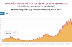 Số ca mắc COVID-19 mới liên tục lập kỷ lục buồn tại Malaysia