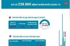 [Infographics] Đã có 238.860 bệnh nhân khỏi COVID-19