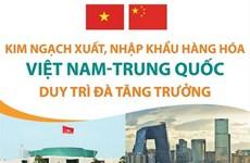 Kim ngạch xuất, nhập khẩu hàng hóa Việt-Trung duy trì đà tăng trưởng