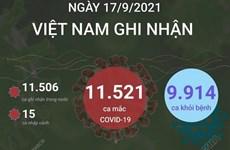 [Infographics] Các tỉnh thành ghi nhận nhiều ca nhiễm nhất ngày 17/9