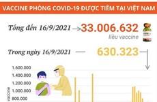 Hơn 33 triệu liều vaccine phòng COVID-19 được tiêm tại Việt Nam