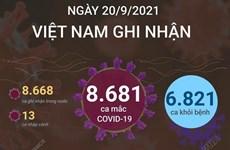 Ngày 20/9, Việt Nam có 8.681 ca mắc COVID-19 và 6.821 ca khỏi bệnh