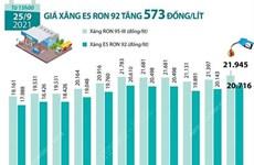 [Infographics] Giá xăng E5 RON 92 tăng 573 đồng mỗi lít