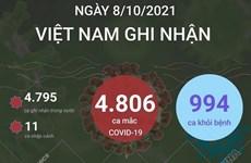 Ngày 8/10, Việt Nam thêm 4.806 ca mắc COVID-19, có 994 ca khỏi bệnh