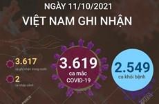 Ngày 11/10, Việt Nam ghi nhận 3.619 ca mắc mới, 2.549 ca khỏi bệnh