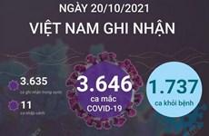 Ngày 20/10, Việt nam có 3.646 ca mắc COVID-19, 1.737 ca khỏi bệnh