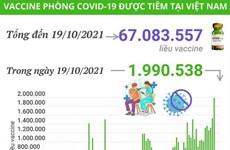 Ngày 19/10 đã tiêm gần 2 triệu liều vaccine phòng COVID-19