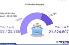 Hơn 74,95 triệu liều vaccine phòng COVID-19 đã được tiêm ở Việt Nam