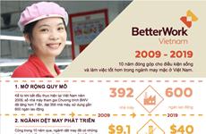 Việt Nam và Thụy Sĩ hợp tác nâng cao năng suất, cải thiện việc làm