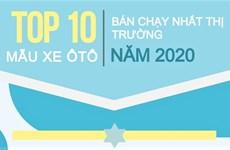 Những mẫu xe ôtô nào bán chạy nhất Việt Nam năm 2020?