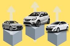 Top 10 ôtô bán chạy nhất: VinFast Fadil chiếm ngôi đầu bảng xếp hạng