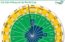 [Infographics] Những thống kê đặc biệt về World Cup 2014
