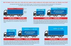 Từ chối phục vụ xe quá tải trên cao tốc TP. HCM-Long Thành-Dầu Giây