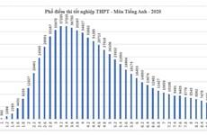 Phổ điểm 5 tổ hợp xét tuyển đại học cơ bản năm 2020