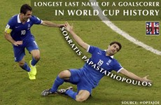 "Papastathopoulos khiến BLV ""trẹo mồm"" vì ghi bàn ở World Cup"