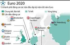 [Infographics] 13 thành phố đăng cai vòng chung kết Euro 2020