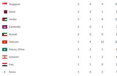 Vì sao Việt Nam xếp dưới cả Campuchia trên bảng xếp hạng huy chương?
