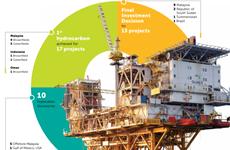Quản lý nhà nước về thăm dò khai thác dầu khí trên thế giới