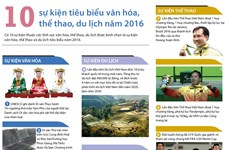 [Infographics] 10 sự kiện tiêu biểu văn hóa, thể thao, du lịch 2016