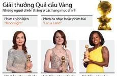 [Infographics] Điểm mặt người chiến thắng giải thưởng Quả cầu Vàng