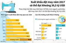 [Infographics] Xuất khẩu dệt may năm 2017 có thể đạt hơn 30 tỷ USD