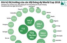 [Infographics] Đội bóng có giá trị thị trường cao nhất World Cup 2018?