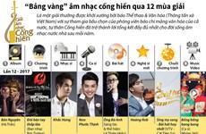 """[Infographics] """"Bảng vàng"""" âm nhạc cống hiến qua 12 mùa giải"""