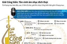 [Infographics] Giải Cống hiến: Tôn vinh âm nhạc đích thực